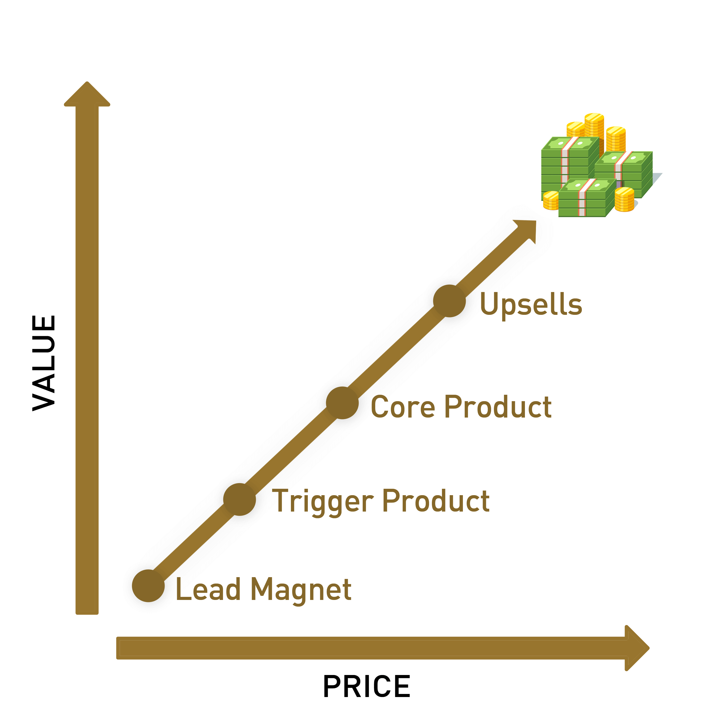 Value Price Matrix