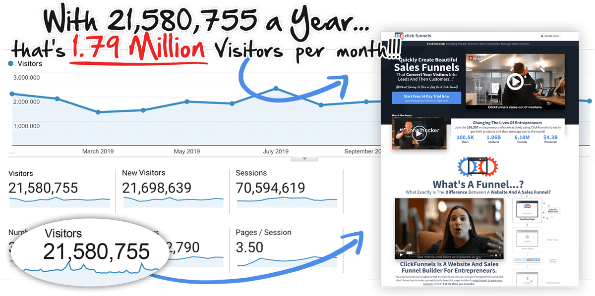 ClickFunnels Traffic
