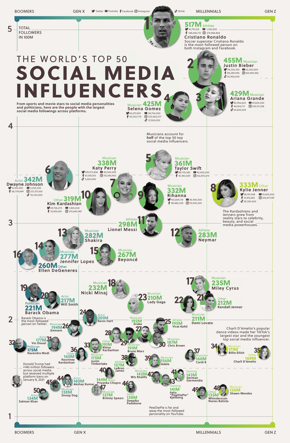 The World's Top 50 Social Media Influencers